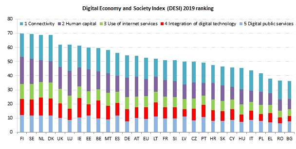 Graph showing how the countries are ranking in DESI 2019 Index
